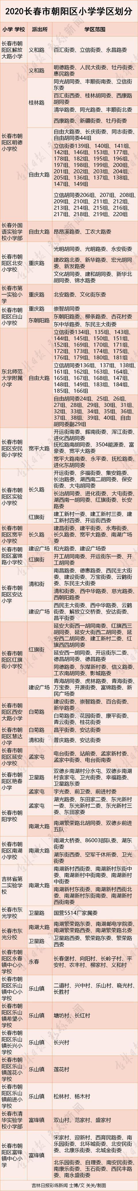 快看!2020年长春市朝阳区中小学学区划分来了!