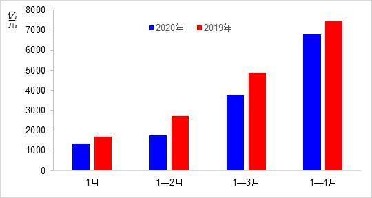 4月交通出行固资项目投资进行2999亿人民币,环比增18.2%