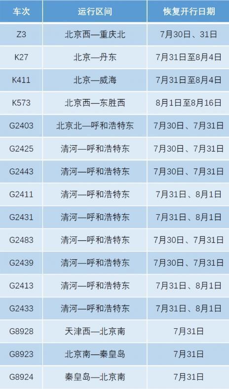 7月30日起,北京铁路修复一部分旅客列车投运