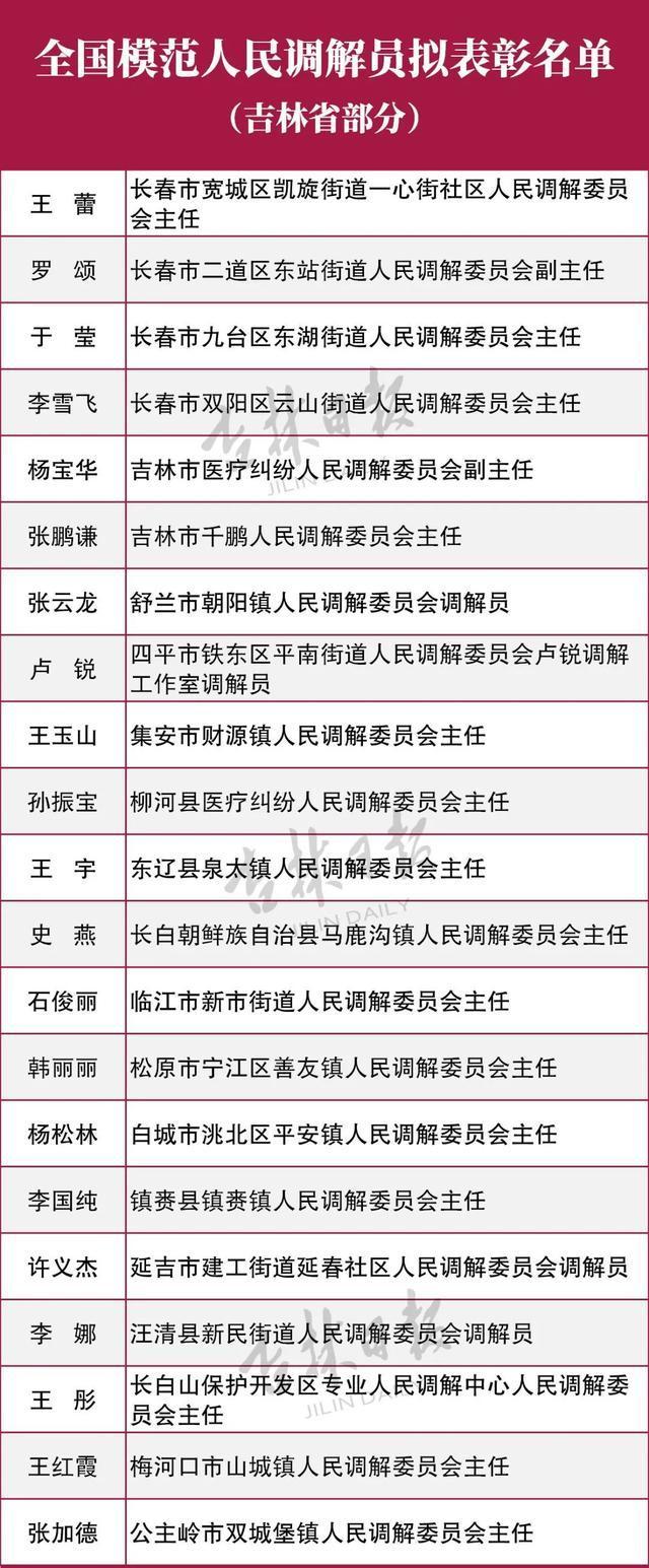 吉林省6个单位21人将受到全国表彰! 第4张