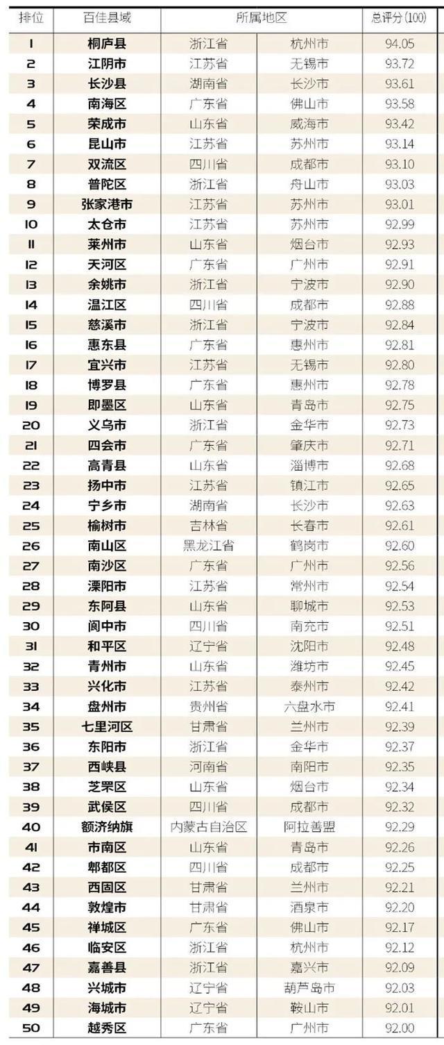 """玉树被评为""""2020年中国百强最幸福县市"""" 第8张"""