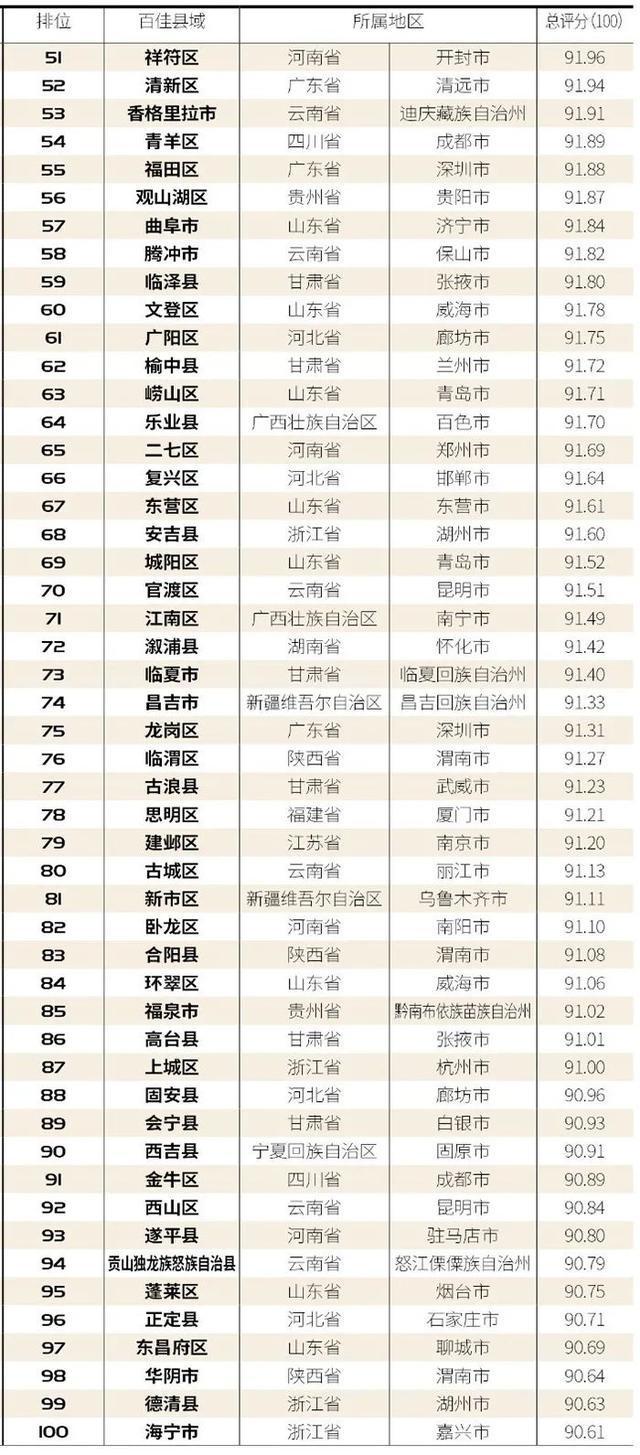 """玉树被评为""""2020年中国百强最幸福县市"""" 第9张"""