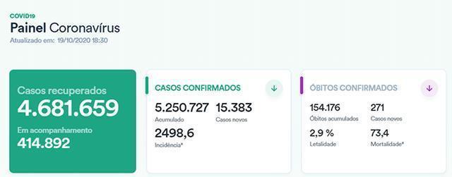 巴西确诊病例总数超过525万,监狱中的发病率远高于全国平均水平 第1张