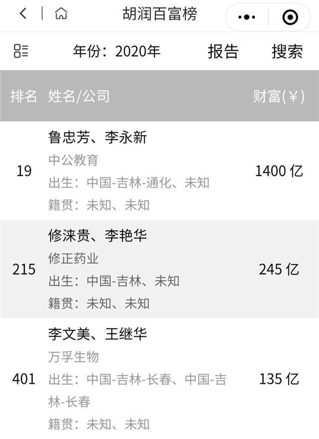 2020中国富豪榜出炉!这些吉林人在名单上 第3张