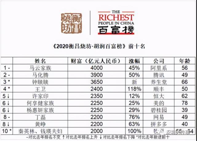2020中国富豪榜出炉!这些吉林人在名单上 第1张