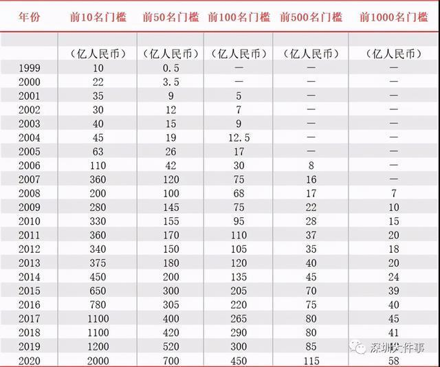 2020中国富豪榜出炉!这些吉林人在名单上 第4张