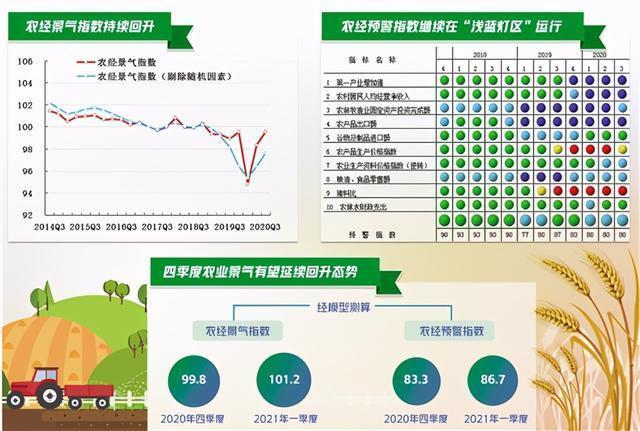 2020年第三季度,中国经济景气指数报告显示,农业经济持续好转,农民收入稳步增长。 第1张