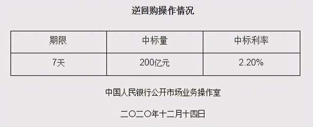央行推出200亿逆回购。制度性:明年一季度货币政策难以收紧。 第1张