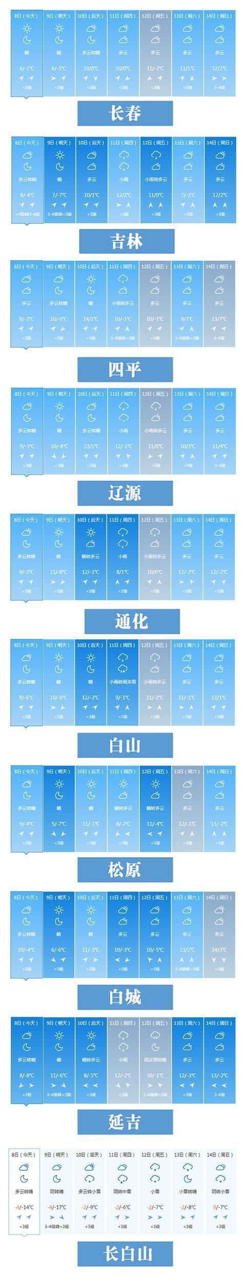 温度高达14℃!本周吉林省高温少雨。 第2张