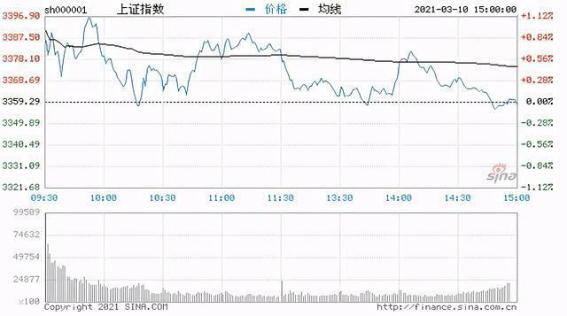 今日评论:三大指数开盘走高走低,指数上涨1.6%,白酒类股集体反弹。 第1张