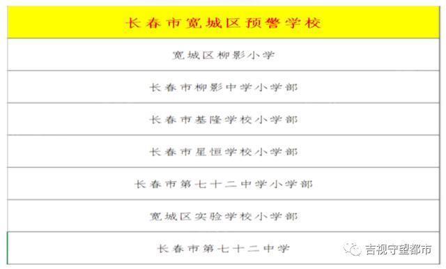 长春市九城区相继发布预警,涉及40多所学校。 第7张