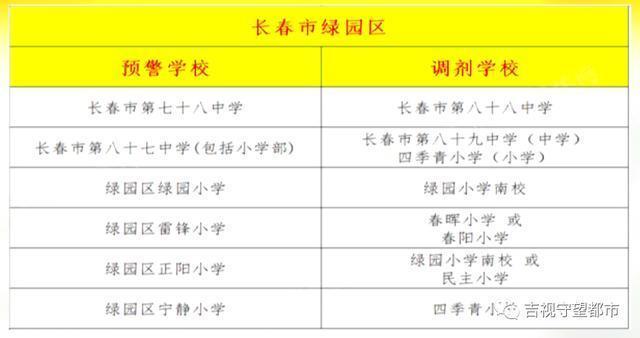 长春市九城区相继发布预警,涉及40多所学校。 第6张