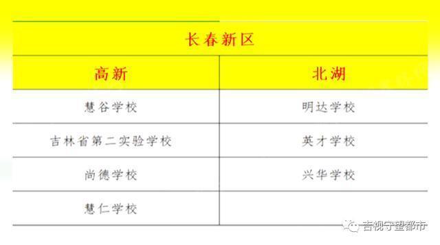 长春市九城区相继发布预警,涉及40多所学校。 第10张
